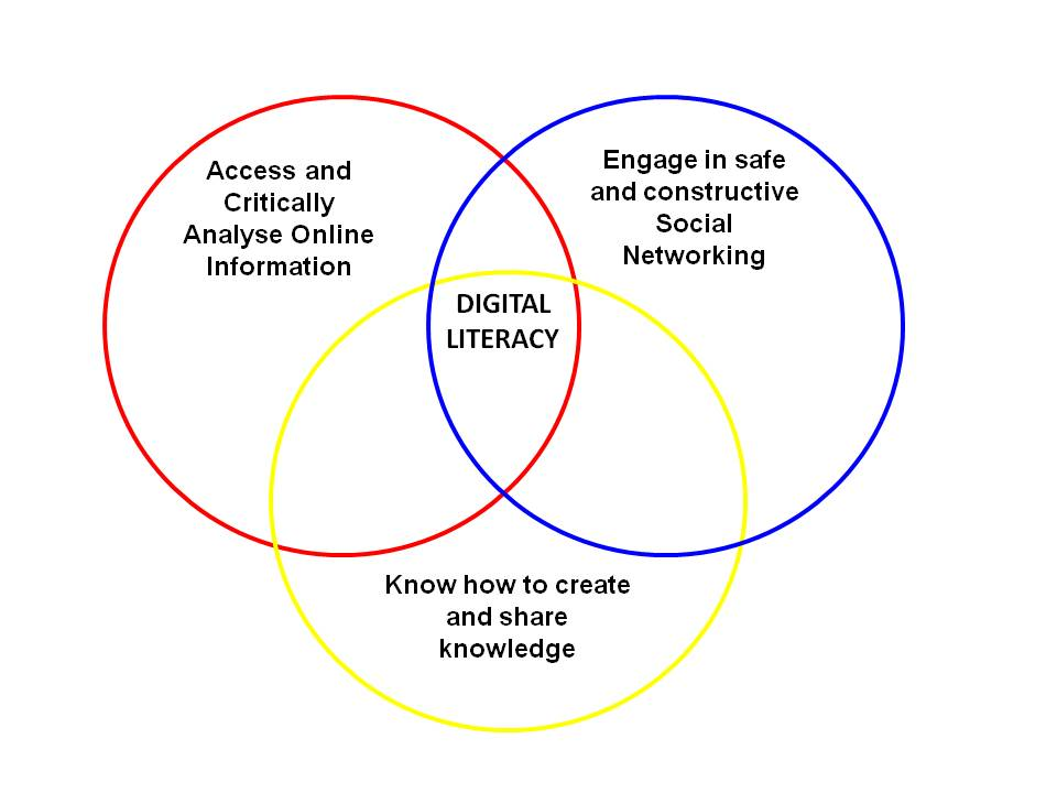 Getting my digital literacy presentation figured out transition zone ccuart Choice Image